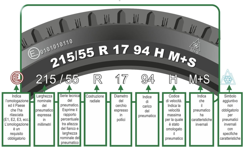Carrozzeria Destro Auto Service Padova Limena spiegazione codici pneumatici